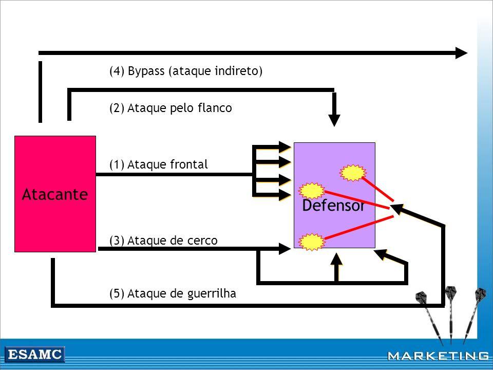 Atacante Defensor (4) Bypass (ataque indireto) (2) Ataque pelo flanco