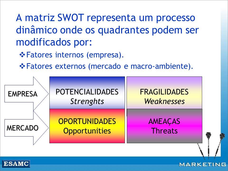 A matriz SWOT representa um processo dinâmico onde os quadrantes podem ser modificados por: