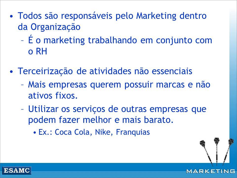 Todos são responsáveis pelo Marketing dentro da Organização