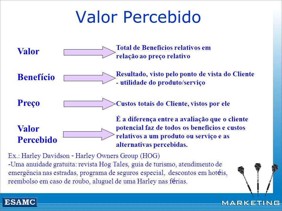 Valor Percebido Valor Benefício Preço Valor Percebido