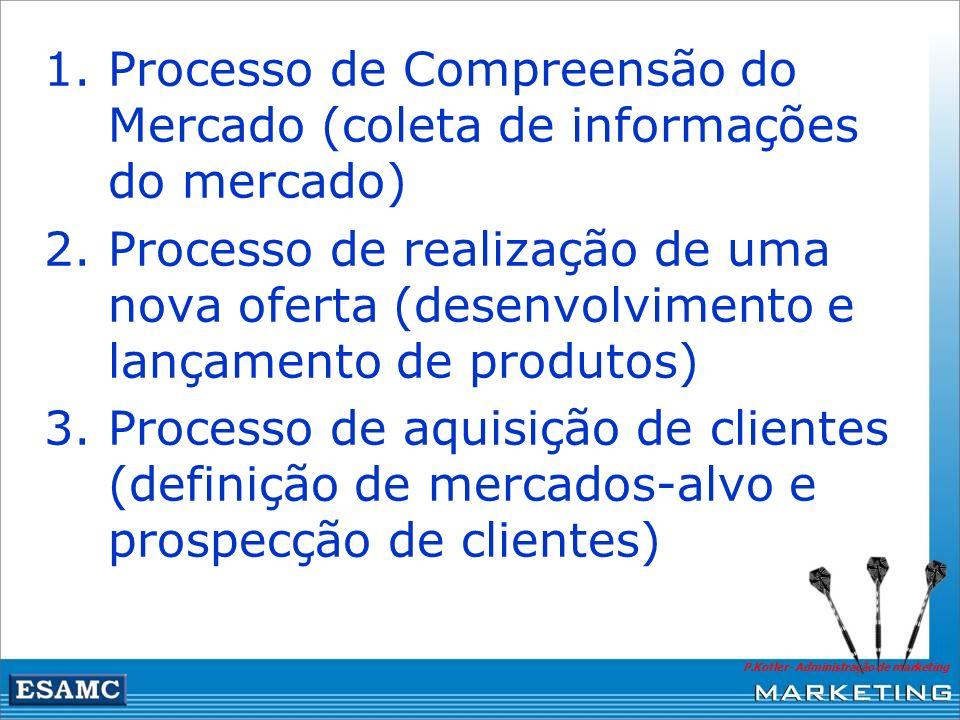 Processo de Compreensão do Mercado (coleta de informações do mercado)