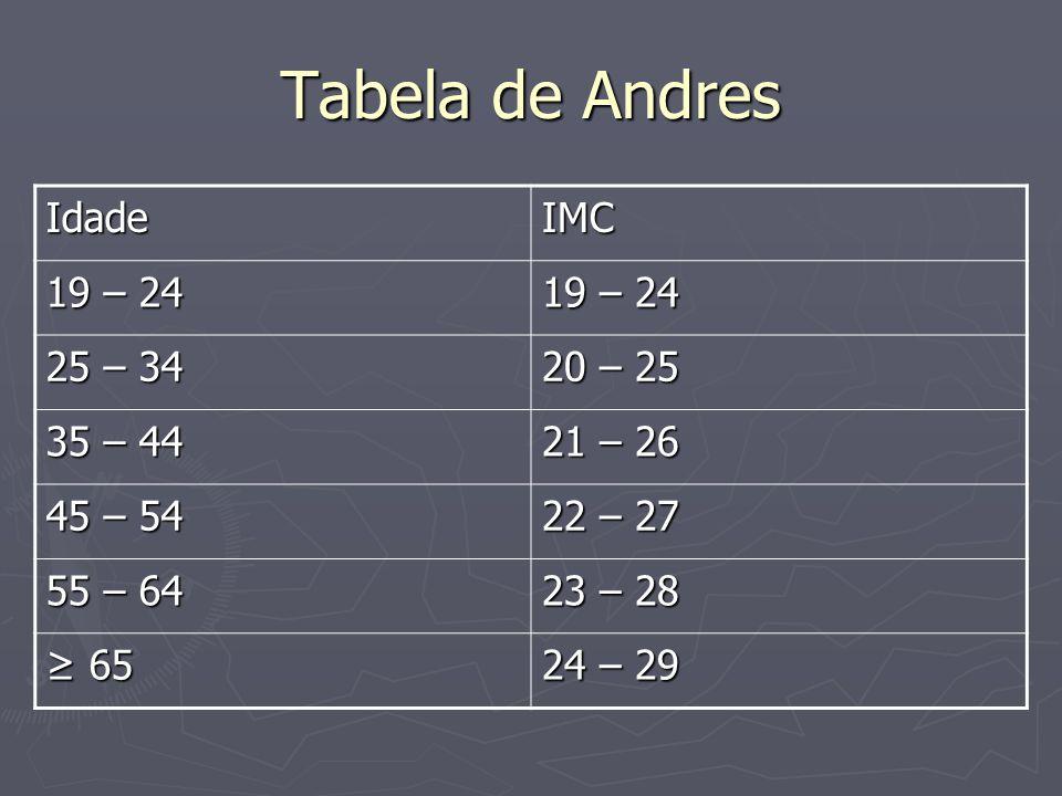 Tabela de Andres Idade IMC 19 – 24 25 – 34 20 – 25 35 – 44 21 – 26