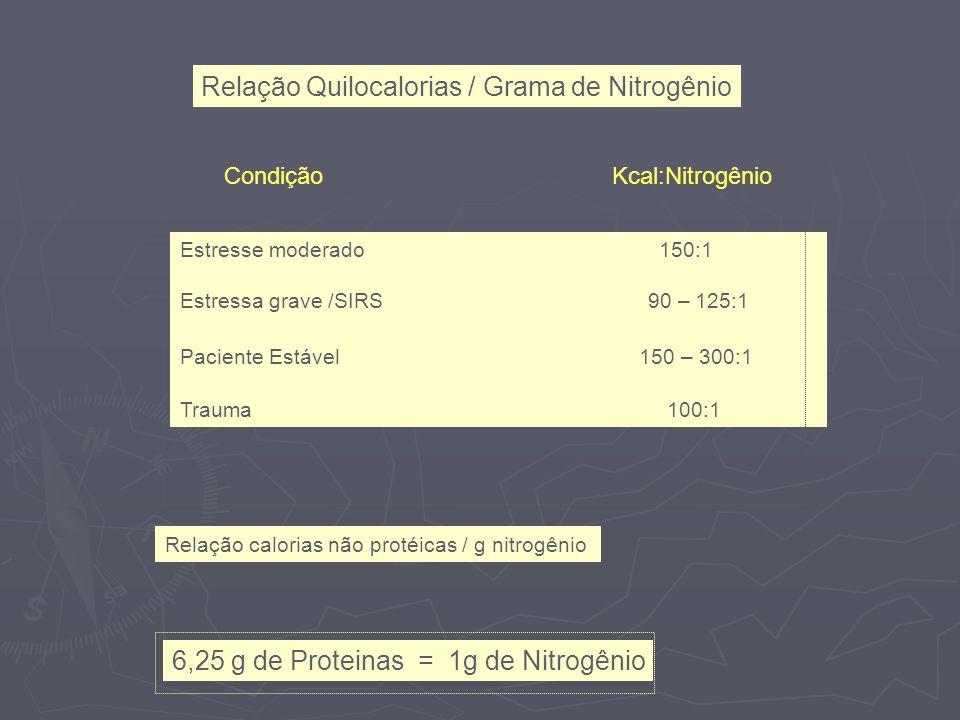 Relação Quilocalorias / Grama de Nitrogênio