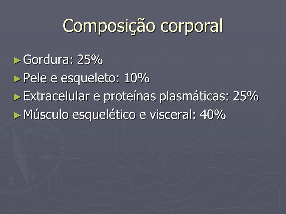 Composição corporal Gordura: 25% Pele e esqueleto: 10%