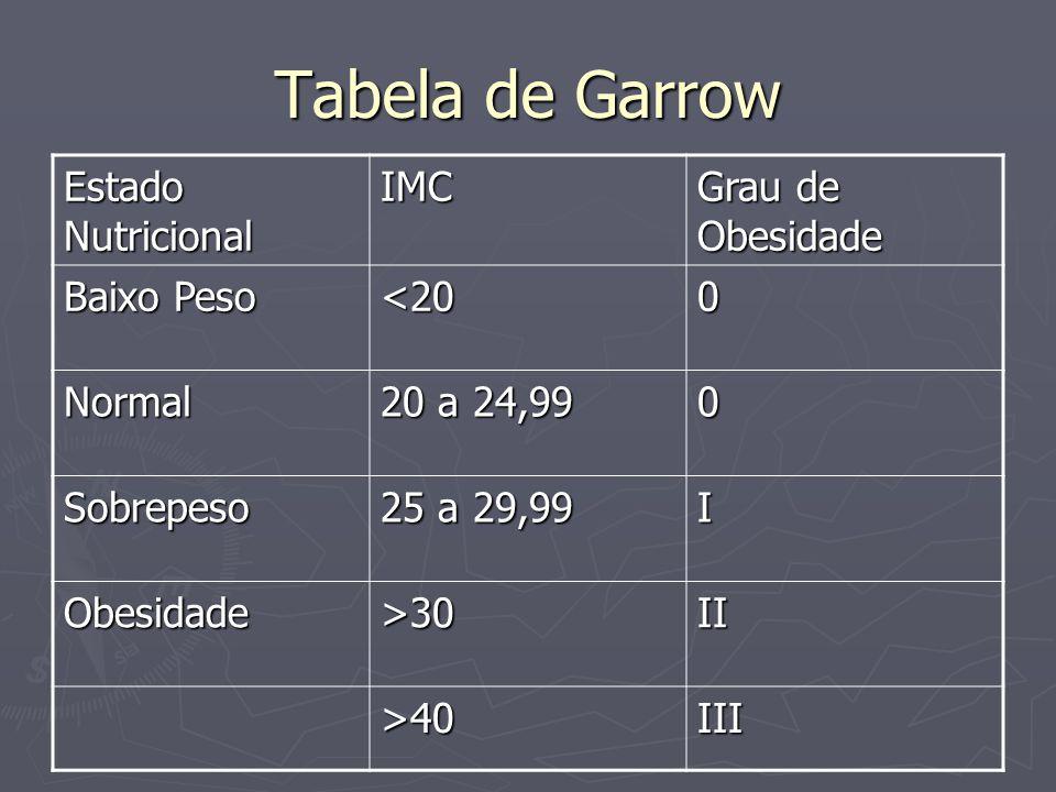 Tabela de Garrow Estado Nutricional IMC Grau de Obesidade Baixo Peso