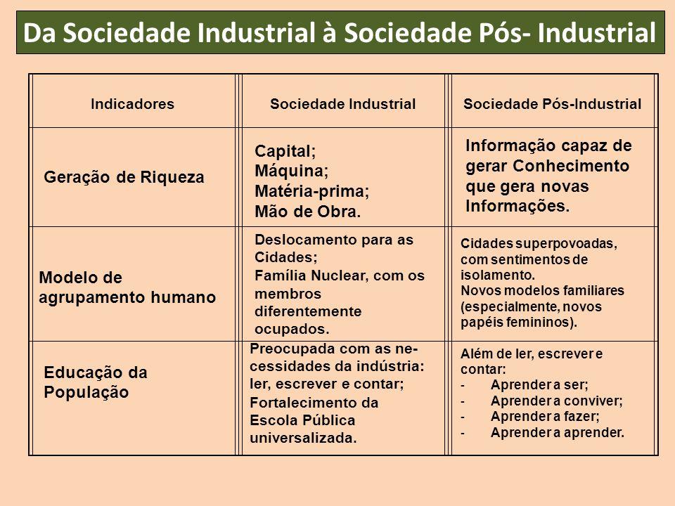 Da Sociedade Industrial à Sociedade Pós- Industrial