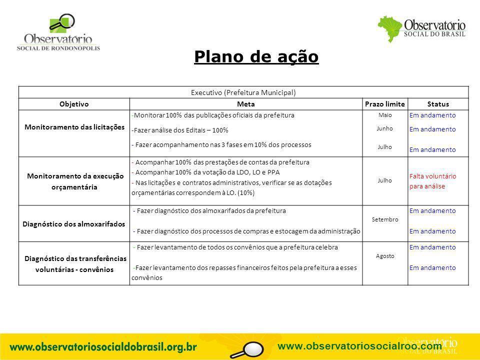 Plano de ação www.observatoriosocialroo.com