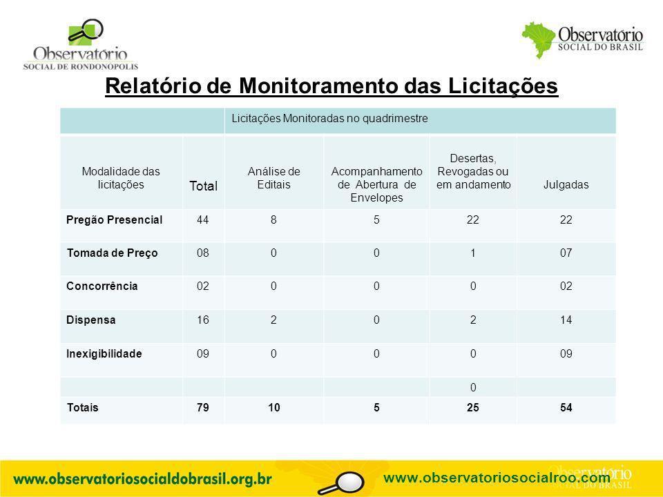 Relatório de Monitoramento das Licitações