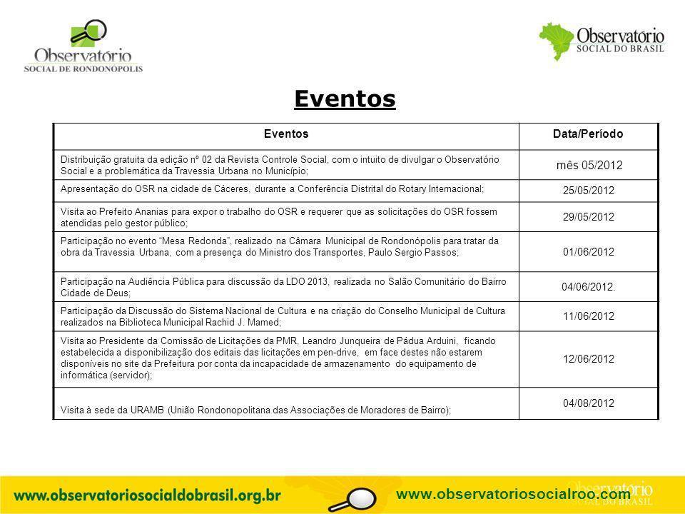 Eventos www.observatoriosocialroo.com Eventos Data/Período mês 05/2012