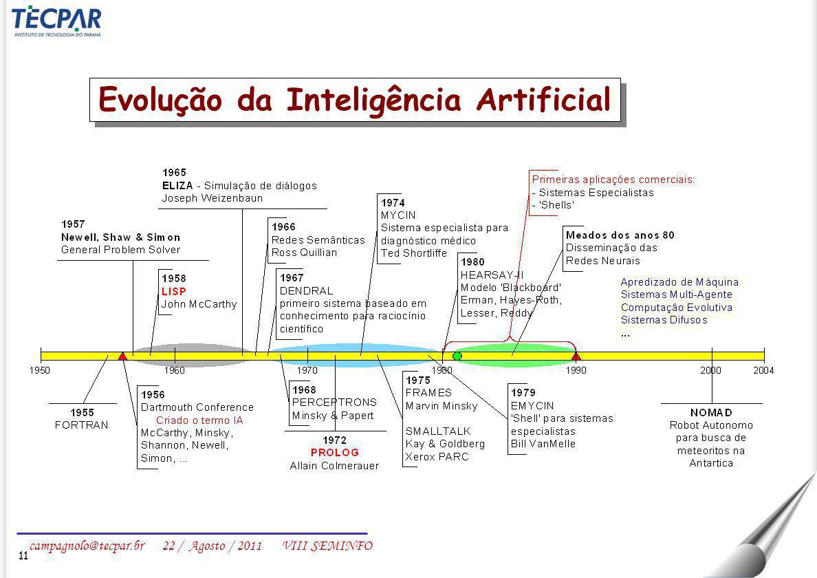Evolução da Inteligência Artificial