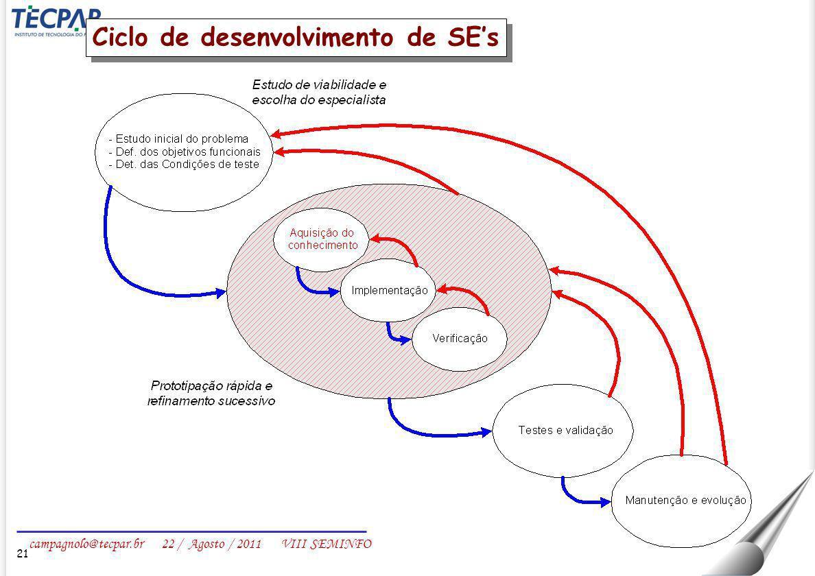 Ciclo de desenvolvimento de SE's