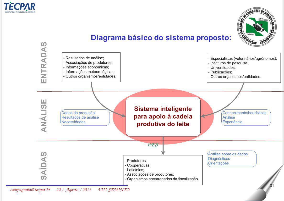 Diagrama básico do sistema proposto: