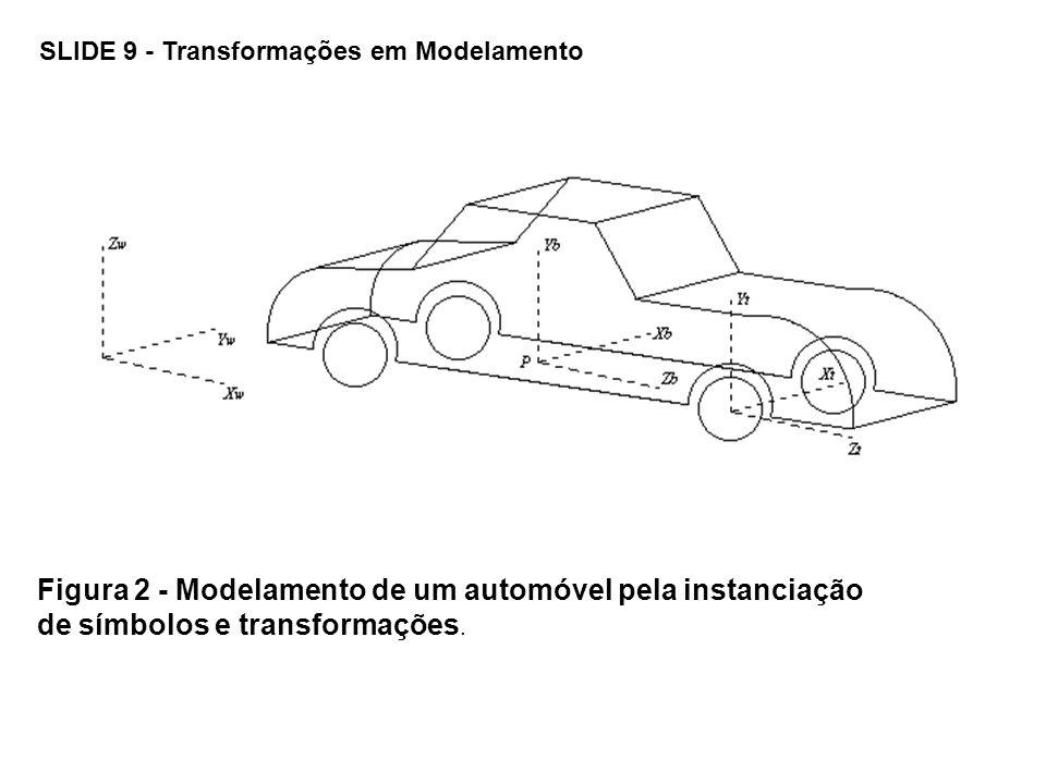 Figura 2 - Modelamento de um automóvel pela instanciação