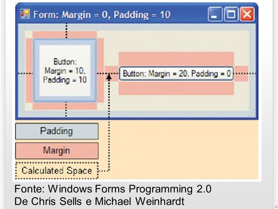 Fonte: Windows Forms Programming 2
