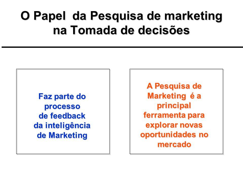 O Papel da Pesquisa de marketing na Tomada de decisões