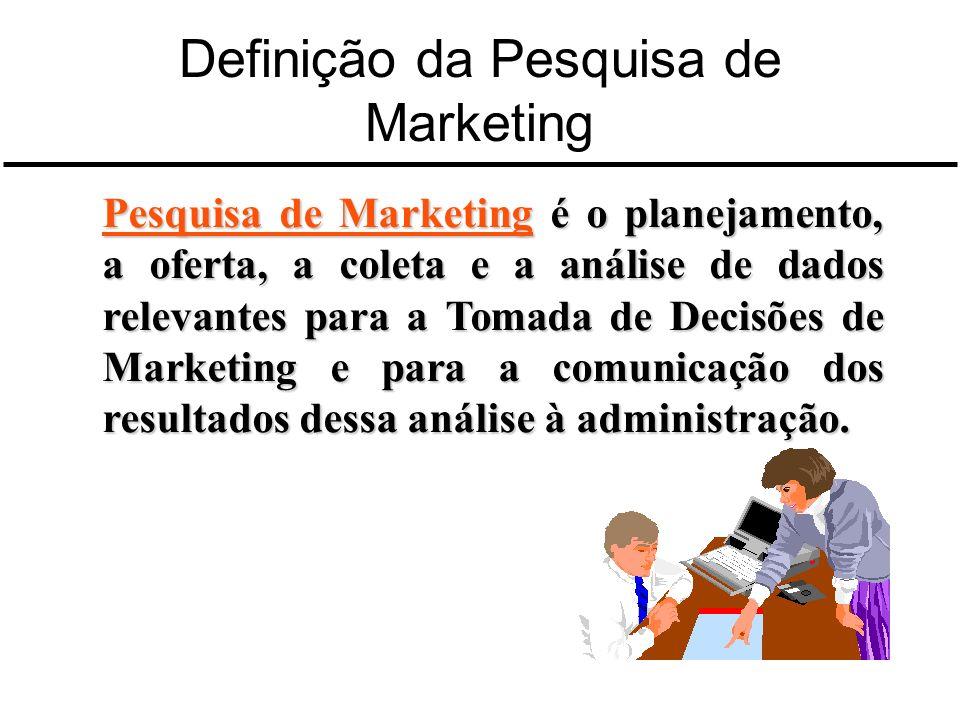 Definição da Pesquisa de Marketing