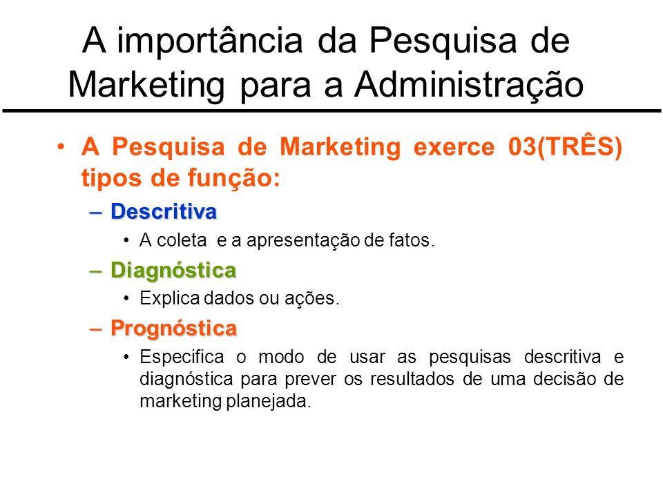 A importância da Pesquisa de Marketing para a Administração