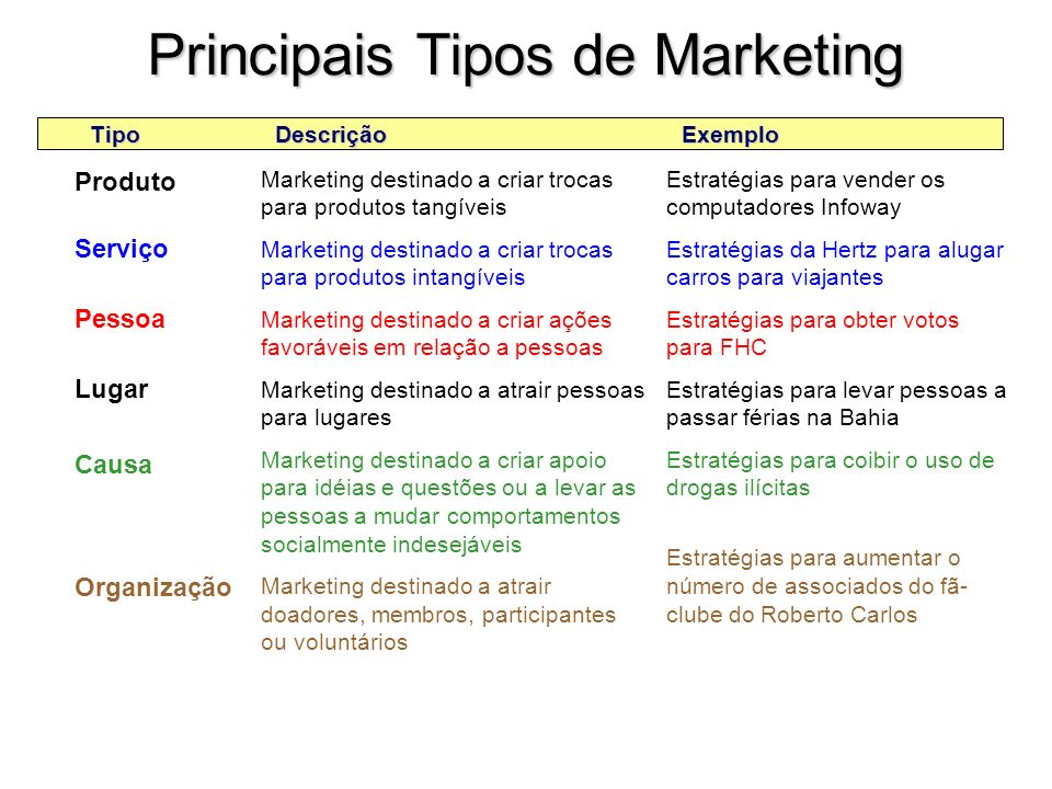 Principais Tipos de Marketing