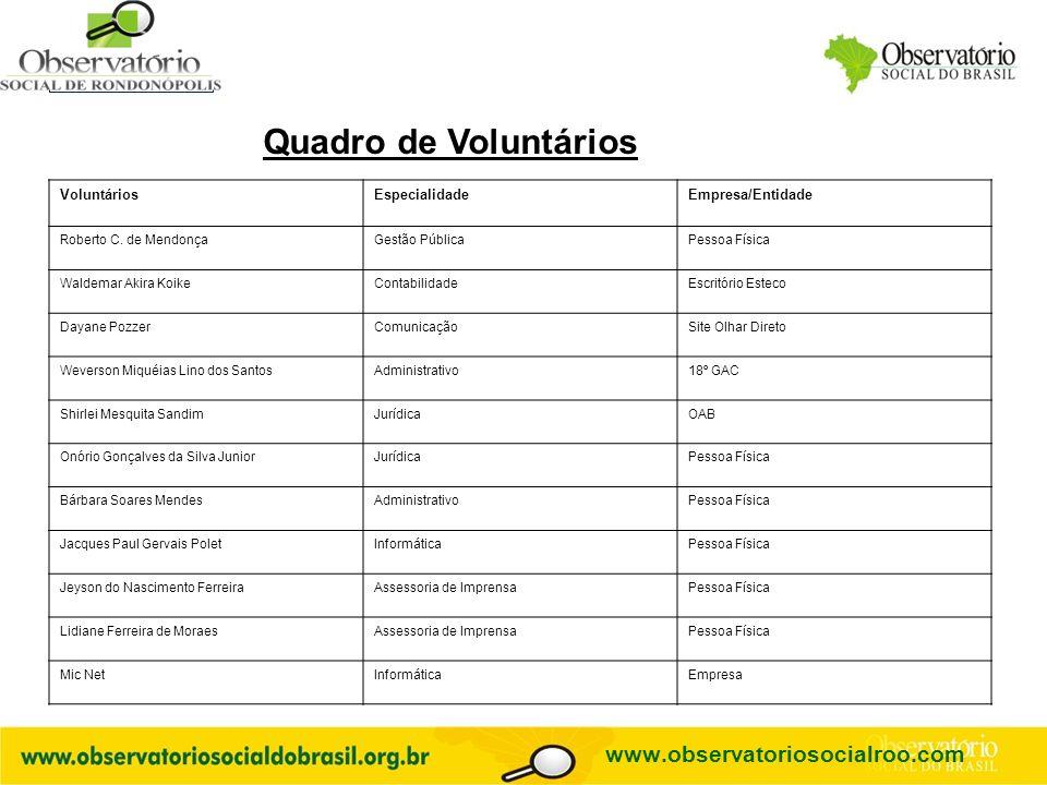 Quadro de Voluntários www.observatoriosocialroo.com Voluntários