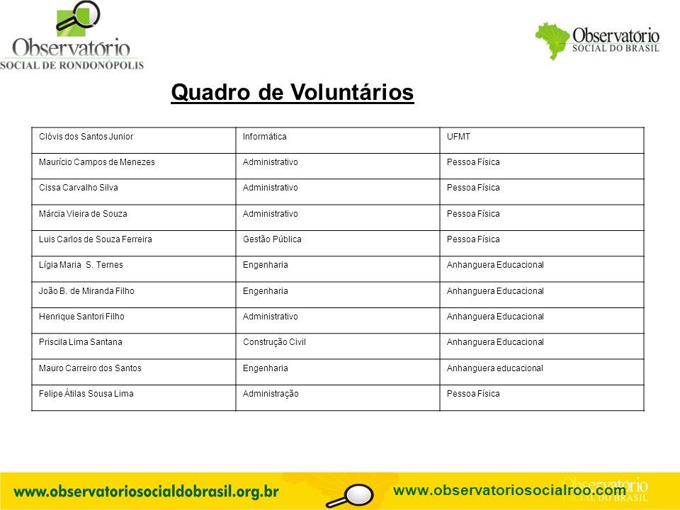 Quadro de Voluntários www.observatoriosocialroo.com