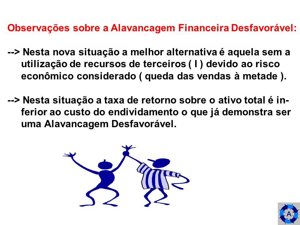 Observações sobre a Alavancagem Financeira Desfavorável: