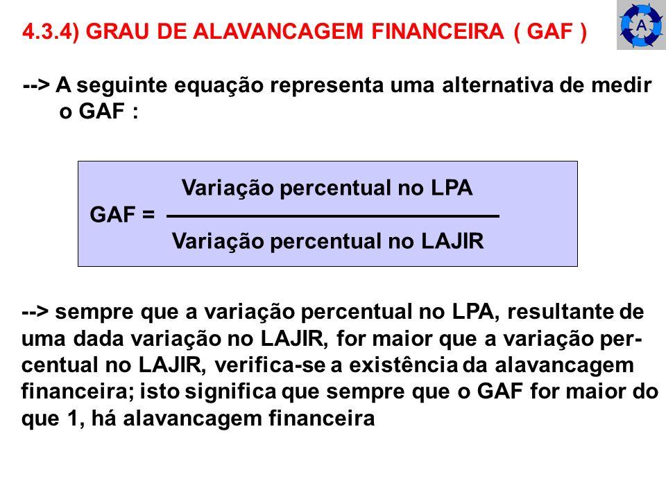 Variação percentual no LPA Variação percentual no LAJIR