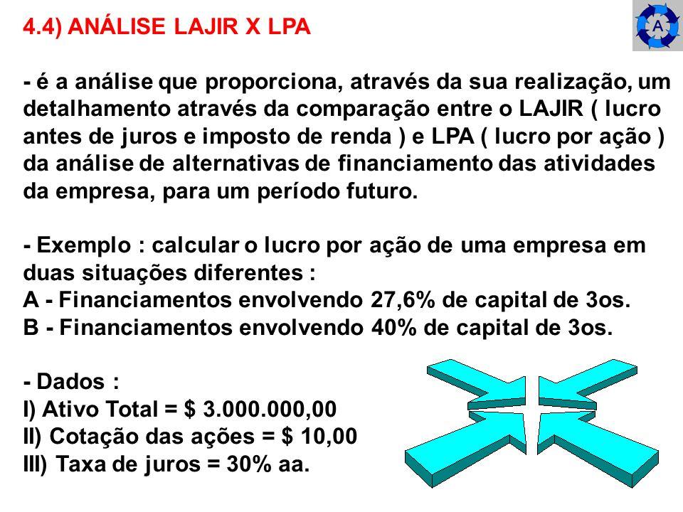 4.4) ANÁLISE LAJIR X LPA - é a análise que proporciona, através da sua realização, um. detalhamento através da comparação entre o LAJIR ( lucro.