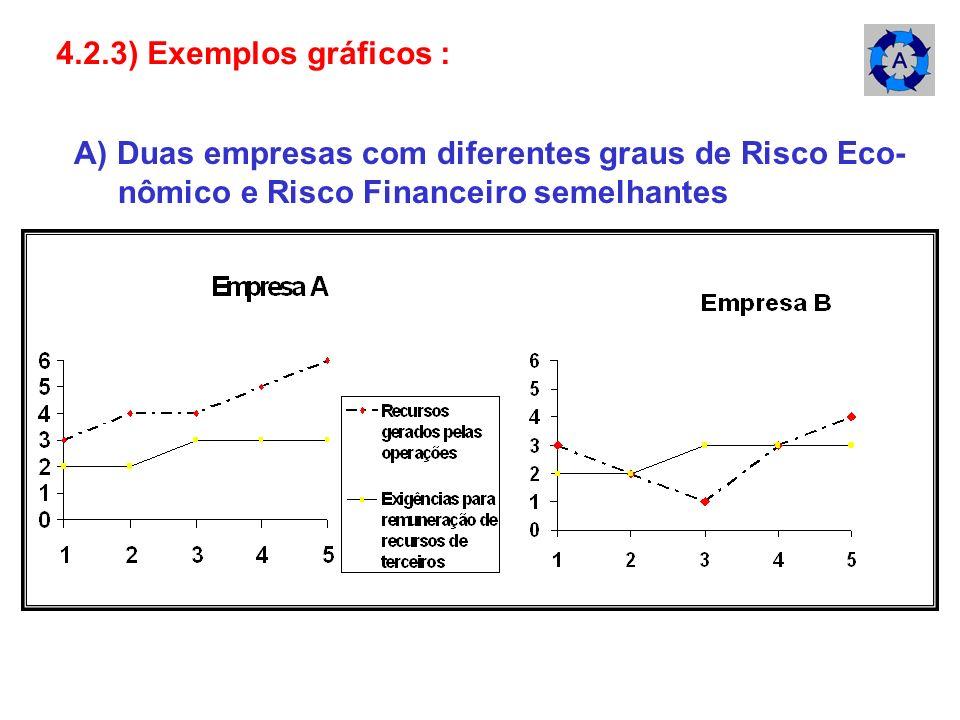 4.2.3) Exemplos gráficos : A) Duas empresas com diferentes graus de Risco Eco- nômico e Risco Financeiro semelhantes.