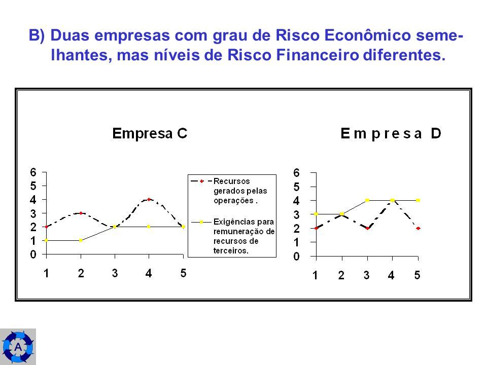 B) Duas empresas com grau de Risco Econômico seme-