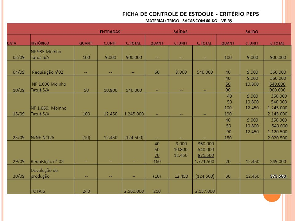 FICHA DE CONTROLE DE ESTOQUE - CRITÉRIO PEPS