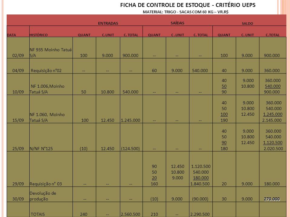 FICHA DE CONTROLE DE ESTOQUE - CRITÉRIO UEPS