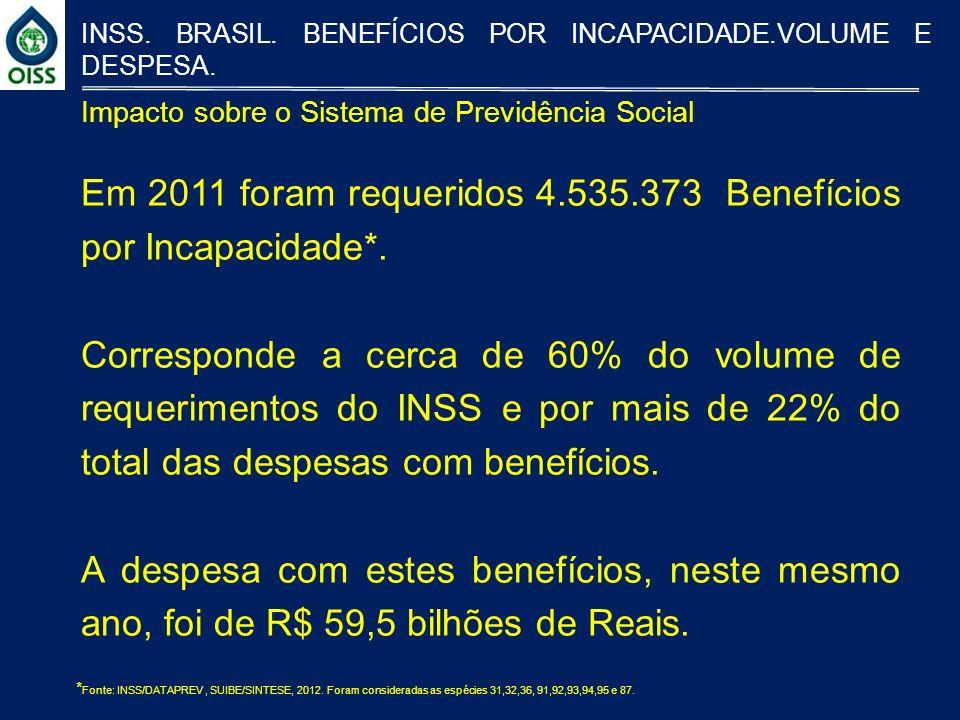 Em 2011 foram requeridos 4.535.373 Benefícios por Incapacidade*.