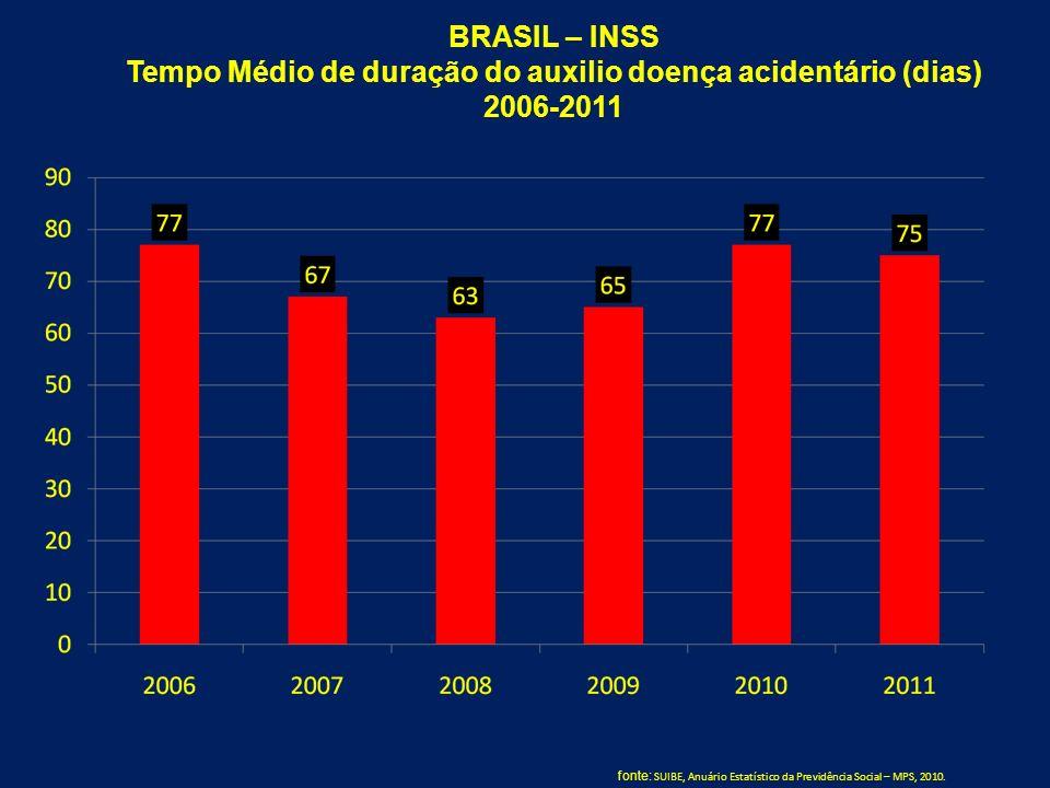 BRASIL – INSS Tempo Médio de duração do auxilio doença acidentário (dias) 2006-2011