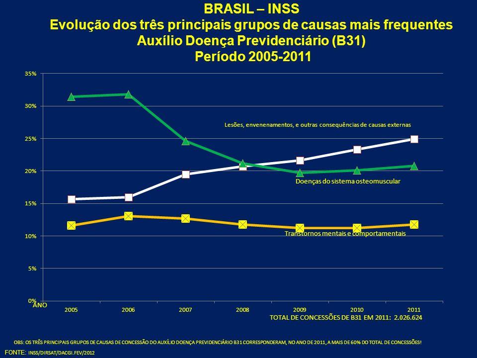 BRASIL – INSS Evolução dos três principais grupos de causas mais frequentes Auxílio Doença Previdenciário (B31) Período 2005-2011
