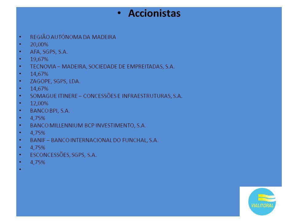 Accionistas REGIÃO AUTÓNOMA DA MADEIRA 20,00% AFA, SGPS, S.A. 19,67%