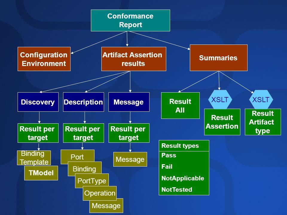 Conformance Report Summaries Configuration Environment