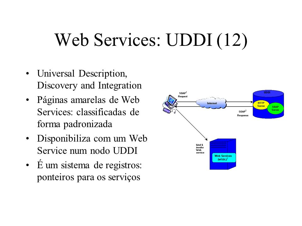 Web Services: UDDI (12) Universal Description, Discovery and Integration. Páginas amarelas de Web Services: classificadas de forma padronizada.