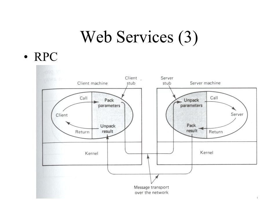 Web Services (3) RPC 1: