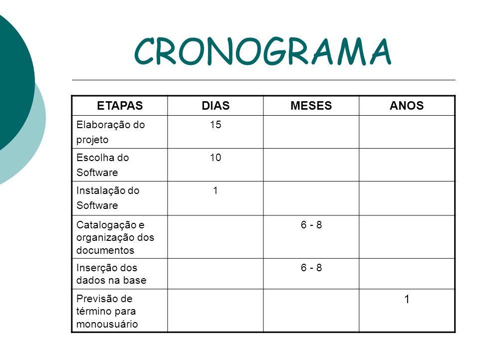 CRONOGRAMA ETAPAS DIAS MESES ANOS Elaboração do projeto 15 Escolha do