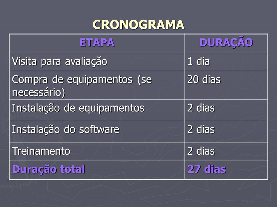 CRONOGRAMA ETAPA DURAÇÃO Visita para avaliação 1 dia