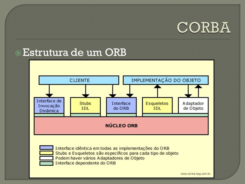 CORBA Estrutura de um ORB