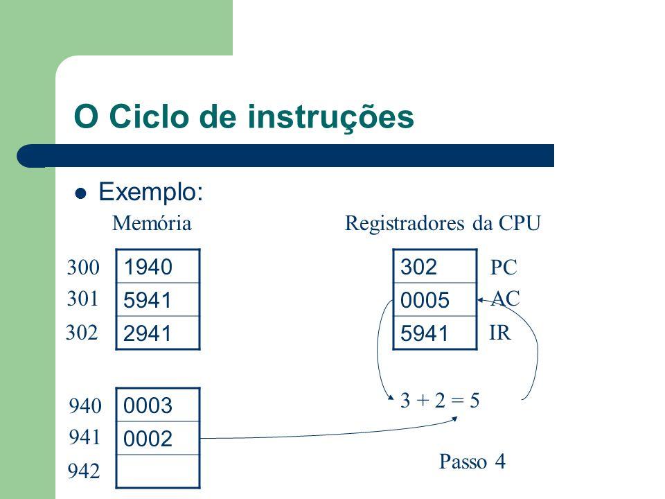 O Ciclo de instruções Exemplo: Memória Registradores da CPU 300 301
