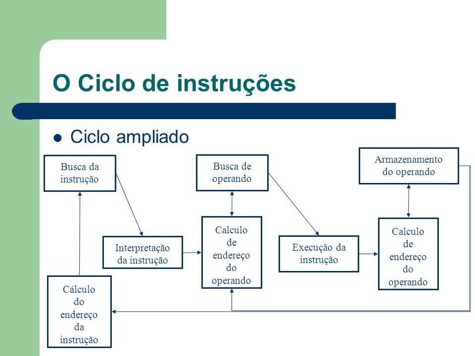 O Ciclo de instruções Ciclo ampliado Armazenamento do operando