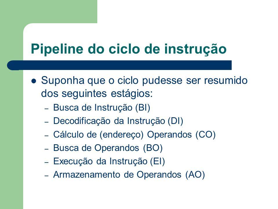 Pipeline do ciclo de instrução