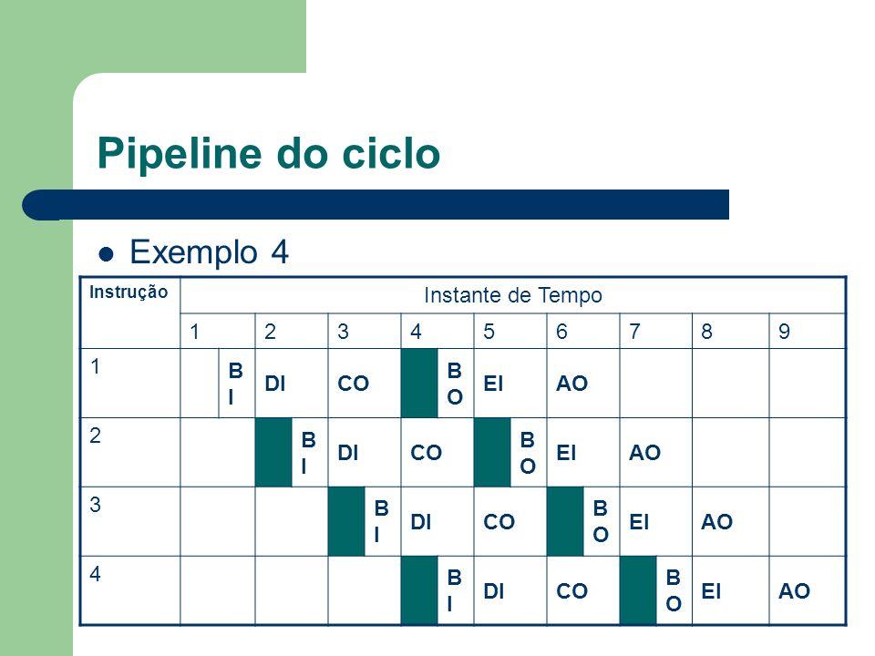Pipeline do ciclo Exemplo 4 Instante de Tempo 1 2 3 4 5 6 7 8 9 BI DI