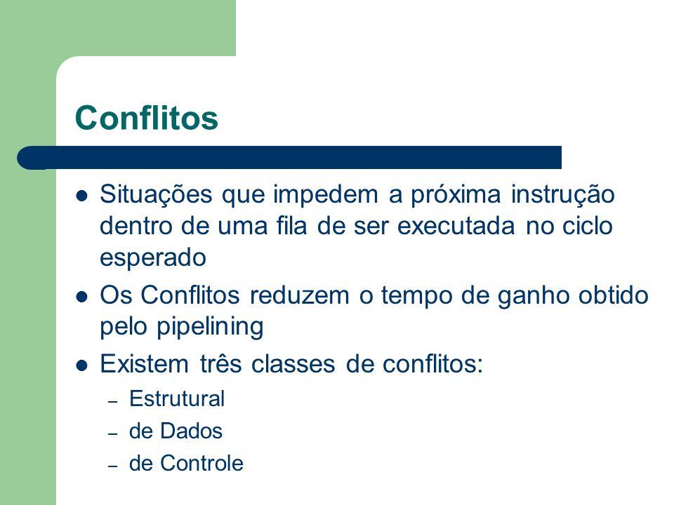 Conflitos Situações que impedem a próxima instrução dentro de uma fila de ser executada no ciclo esperado.