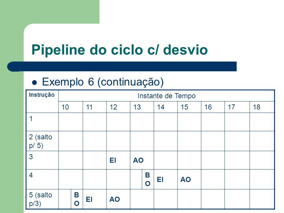 Pipeline do ciclo c/ desvio
