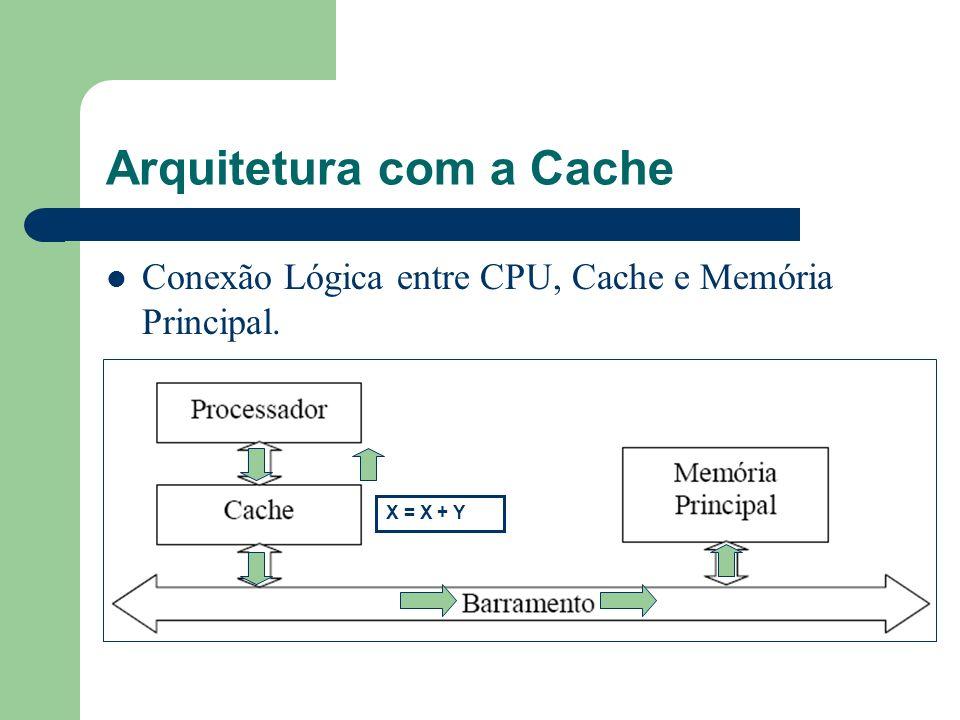 Arquitetura com a Cache
