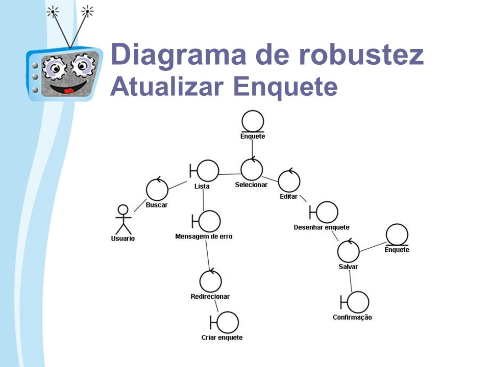 Diagrama de robustez Atualizar Enquete
