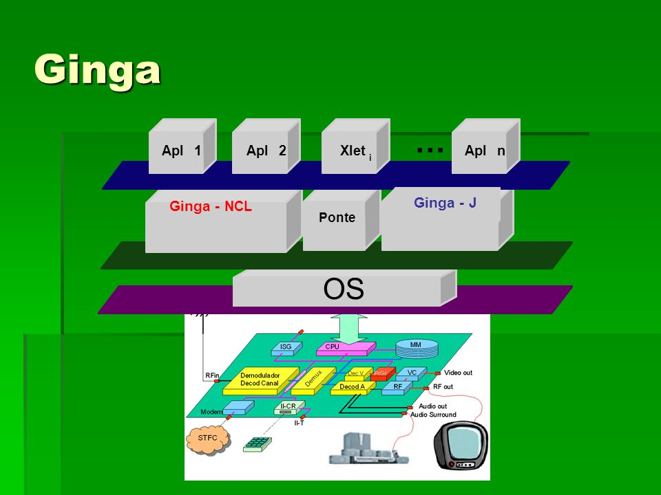 Ginga … OS OS OS Ginga - J Ginga - NCL Apl 1 Apl 2 Xlet Apl n